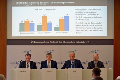 German chemical industry less optimistic about growth in second half of 2018