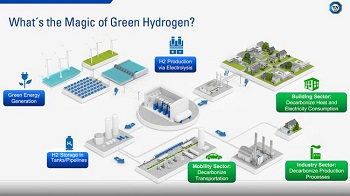 TUV SUD promotes safe and sustainable hydrogen services
